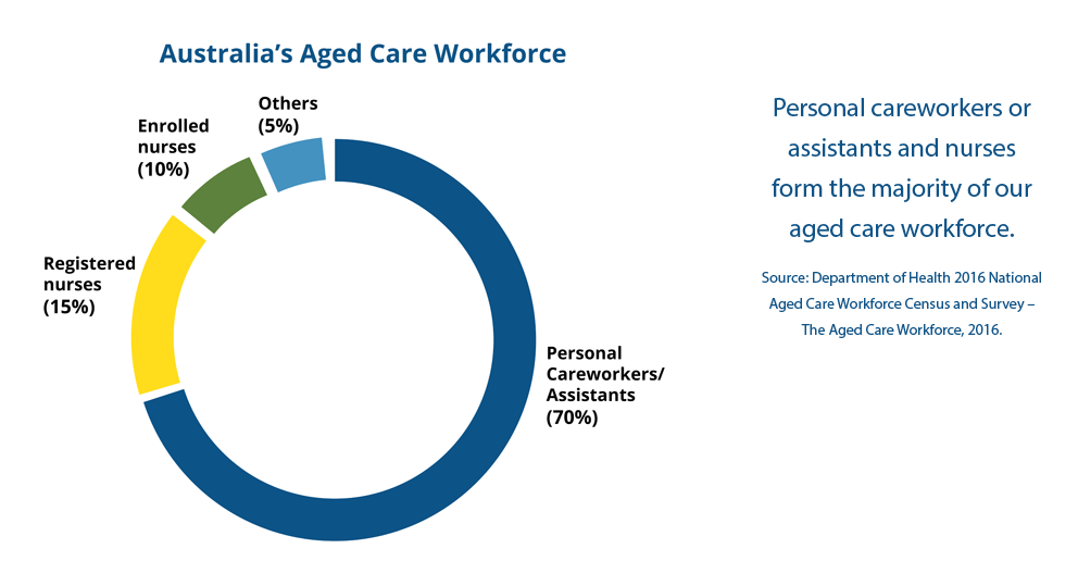 Personal careworkers or assistants and nurses form the majority of our aged care workforce.