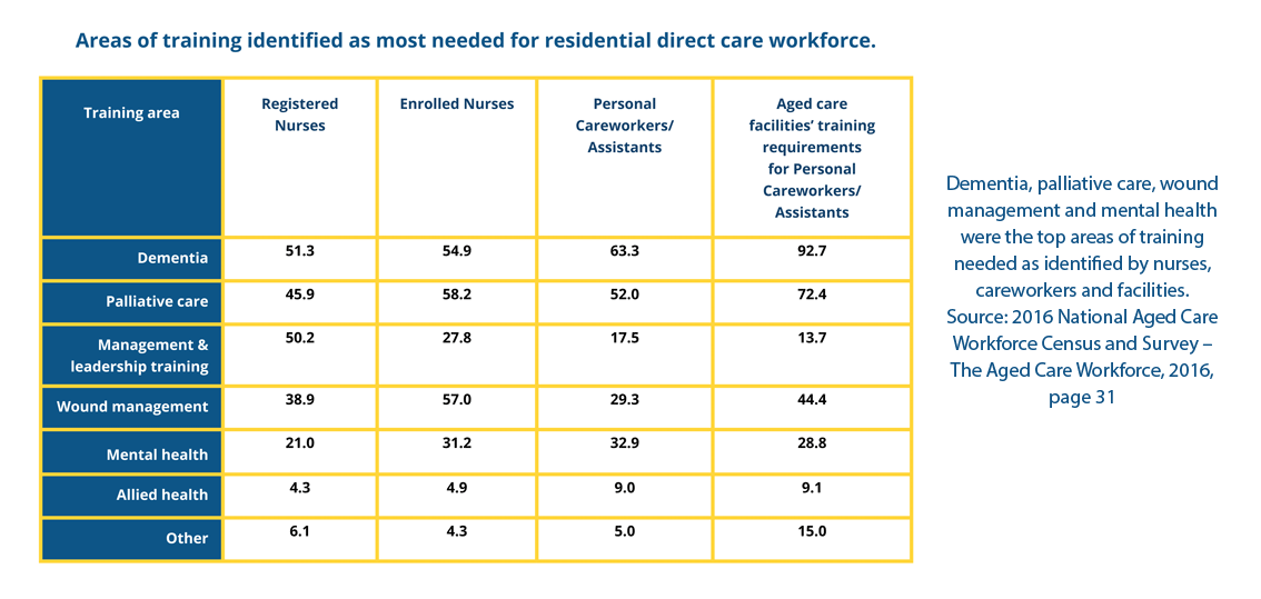 Dementia, palliative care, wound management and mental health were the top areas of training needed as identified by nurses, careworkers and facilities.