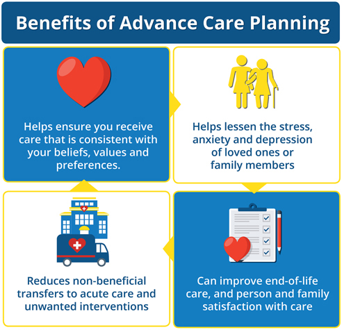 Infographic: Benefits of Advance Care Planning. Helps ensure you receive care that is consistent with your beliefs, values and preferences. Helps lessen the stress, anxiety and depression of loved ones or family members. Reduces non-beneficial transfers to acute care and unwanted interventions, Can improve end-of-life care, and person and family satisfaction with care.