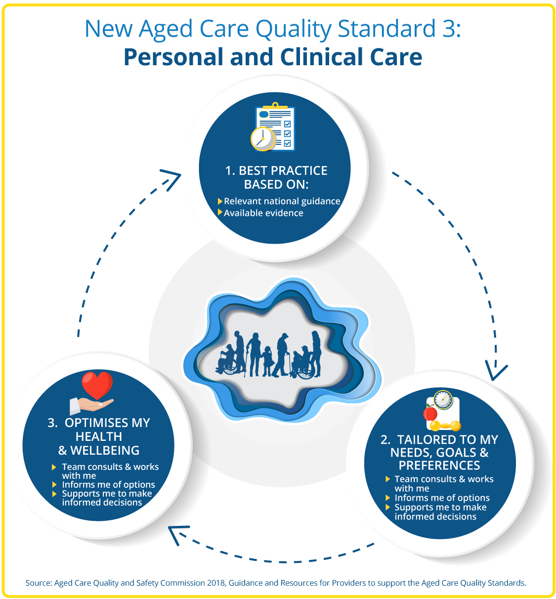 Infographic showing New Aged Care Quality Standard 3: Personal and clinical care. Showing 3 circles linking to each other around a central group of patients. 1. Best Practice, 2. Tailored to needs, goals and preferences, 3. Optimises Health and Wellbeing. See full explanation in word doc