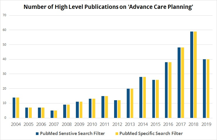 Graph showing Number of High Level Publications on 'Advance Care Planning' chart. 2004 through to 2019 showing increasing trend from under 10 search filters in 2005 to almost 60 in 2018