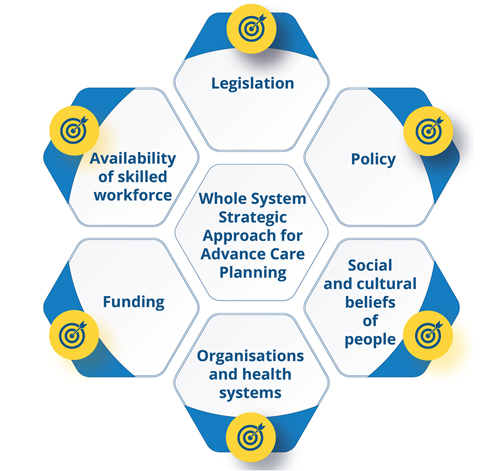 Whole System Strategic Approach for Advance Care Planning: Legislation, Policy, Social and cultural beliefs of people, Organisations and health systems, Funding, Availability of skilled workforce