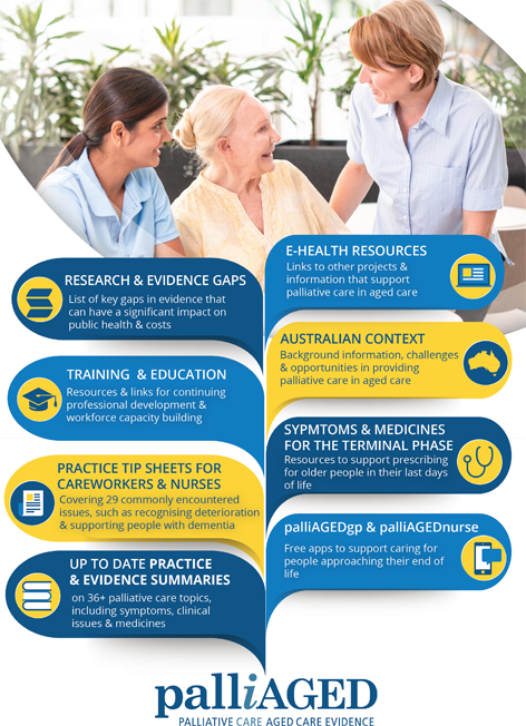 Infographic listing resources available in palliAGED including: Research & Evidence gaps, E-Health Resources, Training & Education, Australian Context, Practice Tip Sheets for Careworkers & Nurses, Symptoms & Medicines for the terminal phase, Up to date Practice & Evidence Summaries, palliAGEDgp & palliAGEDnurse. see word document for full listing